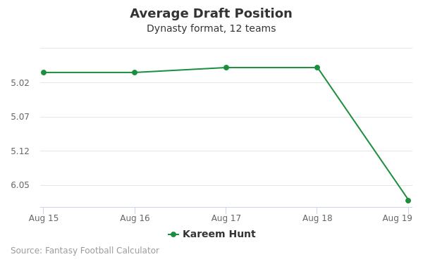 Kareem Hunt Average Draft Position Dynasty