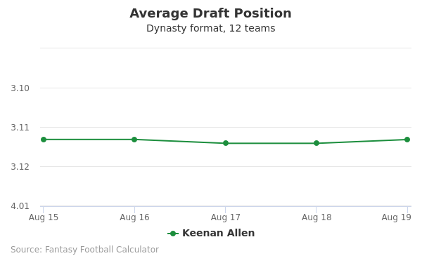 Keenan Allen Average Draft Position Dynasty