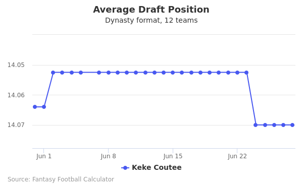 Keke Coutee Average Draft Position Dynasty