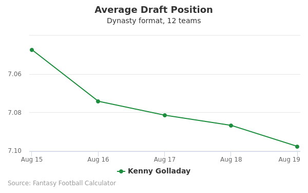 Kenny Golladay Average Draft Position