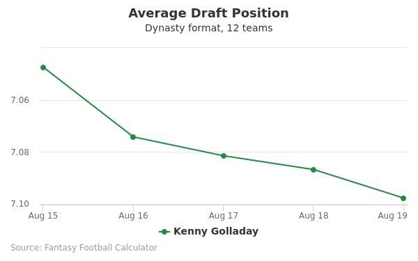 Kenny Golladay Average Draft Position Dynasty