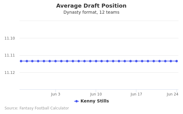 Kenny Stills Average Draft Position Dynasty