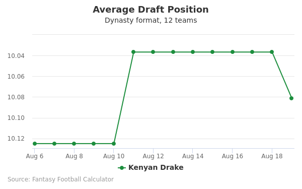 Kenyan Drake Average Draft Position Dynasty
