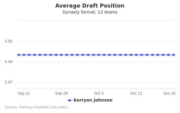Kerryon Johnson Average Draft Position Dynasty