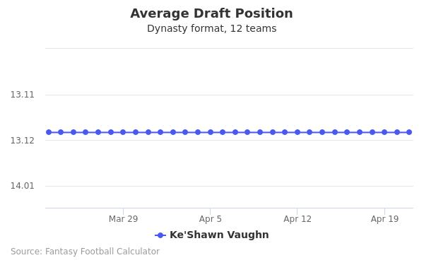 Ke'Shawn Vaughn Average Draft Position Dynasty