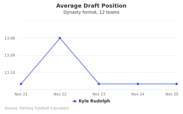Kyle Rudolph Average Draft Position Dynasty