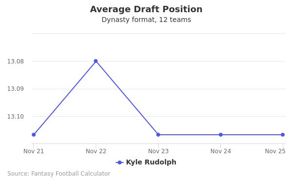 Kyle Rudolph Average Draft Position Dynasty