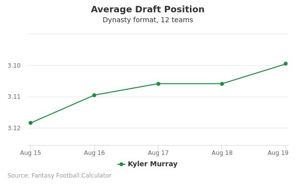 Kyler Murray Average Draft Position Dynasty
