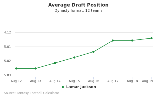 Lamar Jackson Average Draft Position Dynasty
