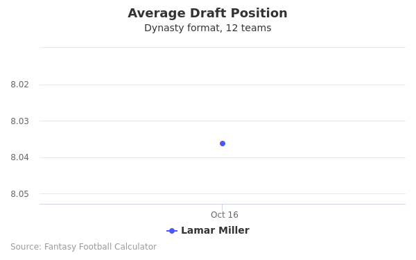 Lamar Miller Average Draft Position Dynasty