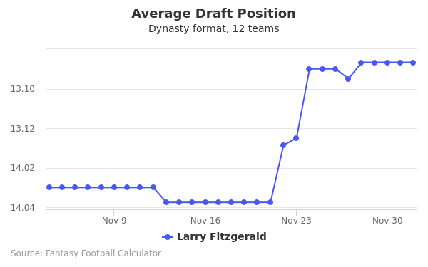 Larry Fitzgerald Average Draft Position Dynasty