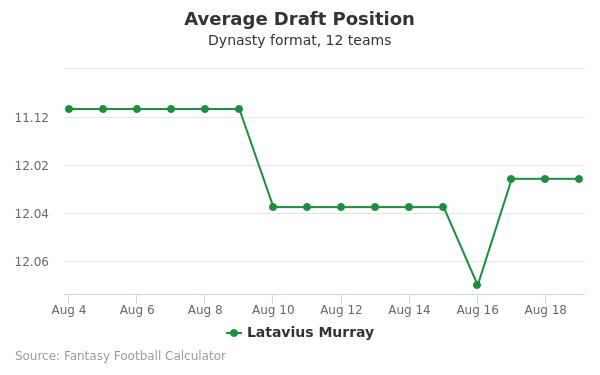 Latavius Murray Average Draft Position Dynasty
