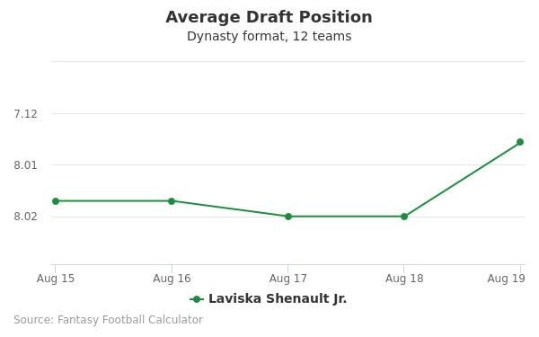 Laviska Shenault Jr. Average Draft Position Dynasty