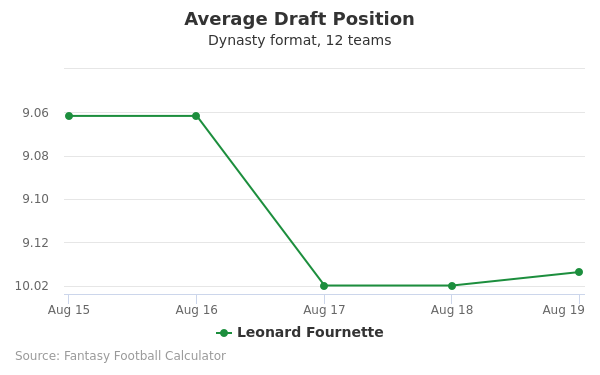 Leonard Fournette Average Draft Position Dynasty