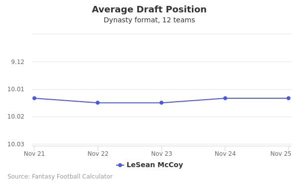 LeSean McCoy Average Draft Position Dynasty