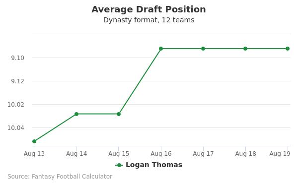 Logan Thomas Average Draft Position Dynasty