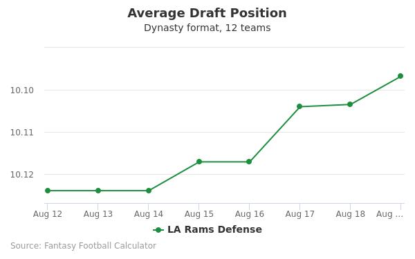 LA Rams Defense Average Draft Position Dynasty