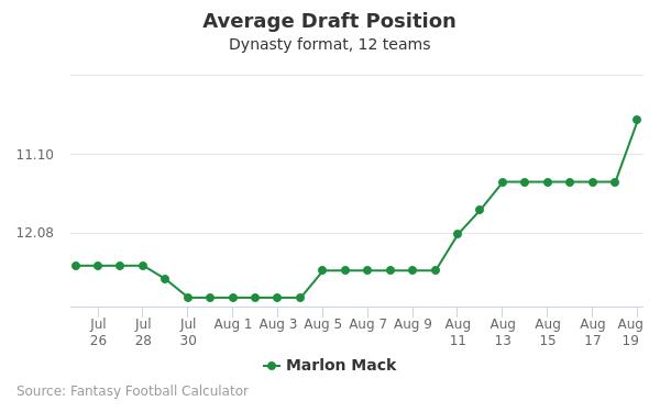 Marlon Mack Average Draft Position Dynasty