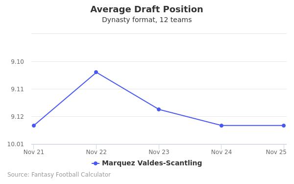 Marquez Valdes-Scantling Average Draft Position Dynasty