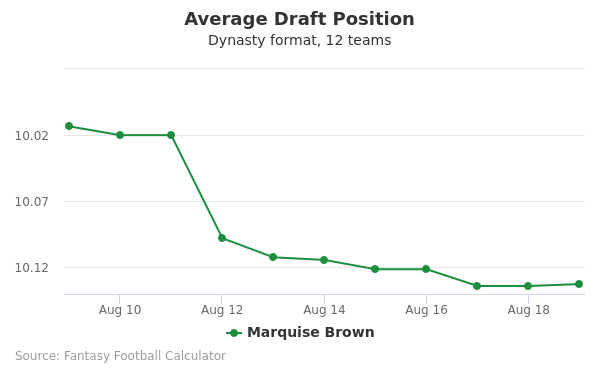 Marquise Brown Average Draft Position Dynasty