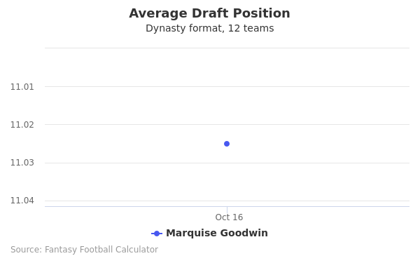 Marquise Goodwin Average Draft Position Dynasty