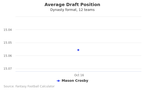Mason Crosby Average Draft Position Dynasty