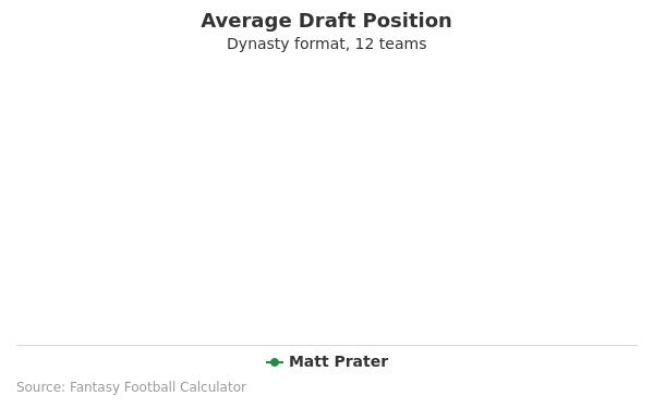 Matt Prater Average Draft Position Dynasty
