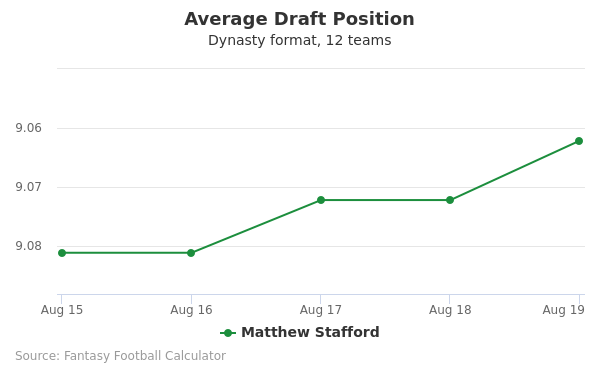 Matthew Stafford Average Draft Position Dynasty