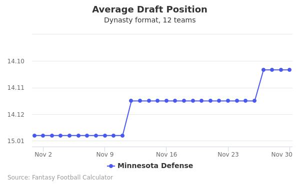 Minnesota Defense Average Draft Position Dynasty