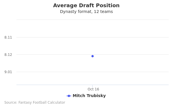 Mitch Trubisky Average Draft Position Dynasty