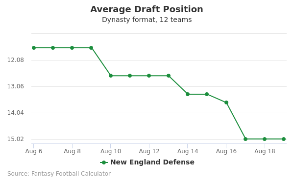 New England Defense Average Draft Position Dynasty