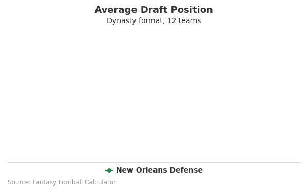 New Orleans Defense Average Draft Position Dynasty