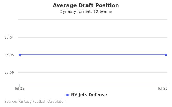 NY Jets Defense Average Draft Position Dynasty