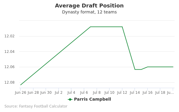 Parris Campbell Average Draft Position Dynasty