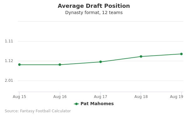Pat Mahomes Average Draft Position Dynasty