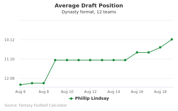 Phillip Lindsay Average Draft Position Dynasty
