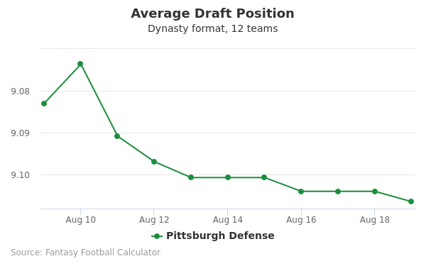 Pittsburgh Defense Average Draft Position Dynasty