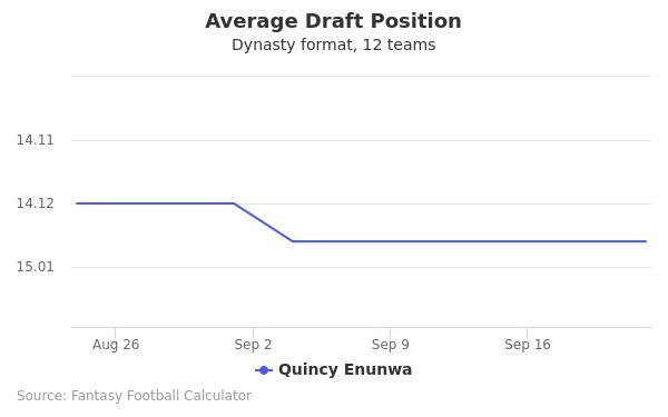 Quincy Enunwa Average Draft Position Dynasty