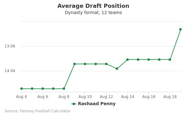 Rashaad Penny Average Draft Position Dynasty