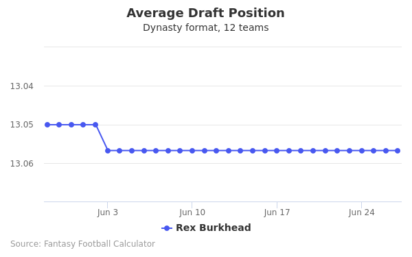 Rex Burkhead Average Draft Position Dynasty