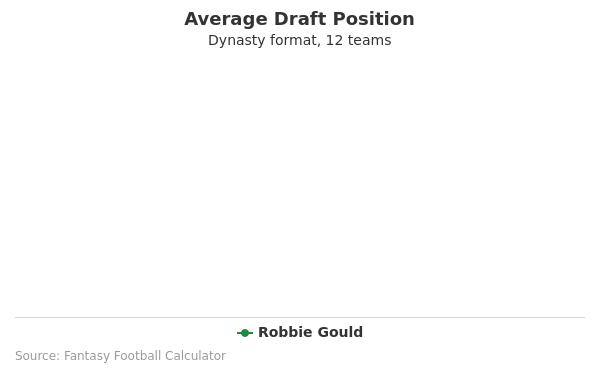 Robbie Gould Average Draft Position Dynasty