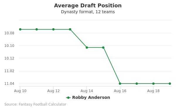 Robby Anderson Average Draft Position Dynasty