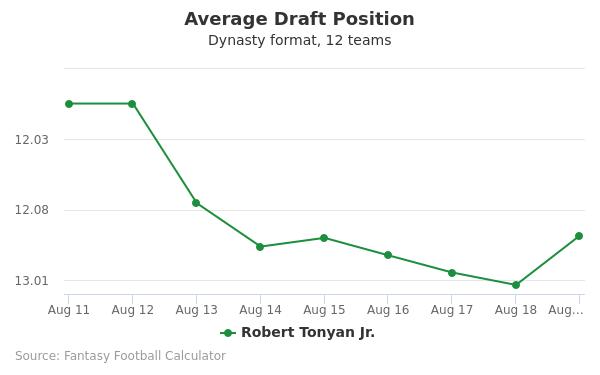 Robert Tonyan Jr. Average Draft Position Dynasty