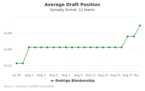 Rodrigo Blankenship Average Draft Position Dynasty