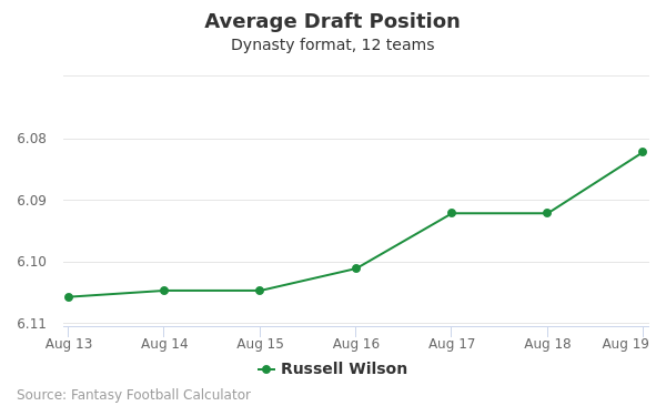 Russell Wilson Average Draft Position Dynasty