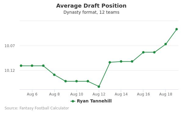 Ryan Tannehill Average Draft Position Dynasty