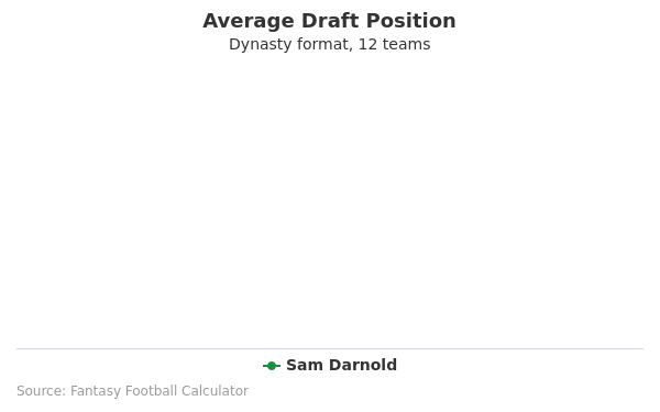 Sam Darnold Average Draft Position Dynasty