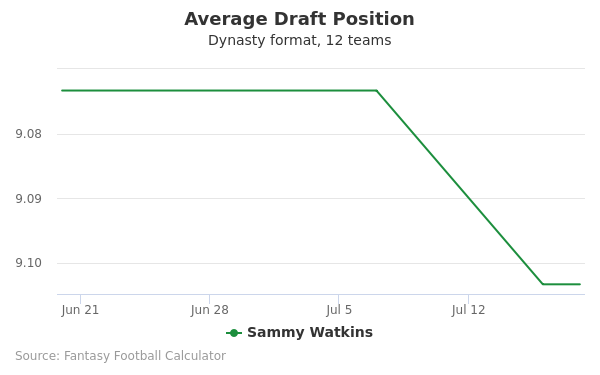 Sammy Watkins Average Draft Position Dynasty