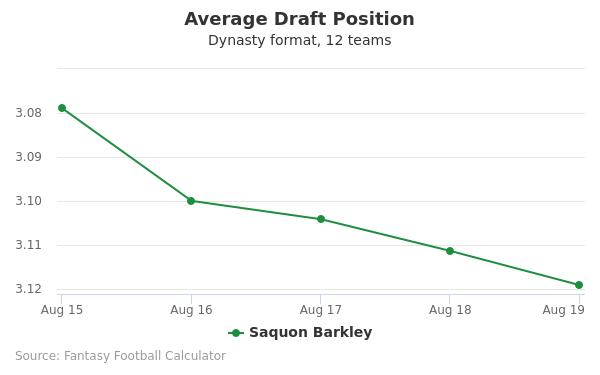 Saquon Barkley Average Draft Position Dynasty