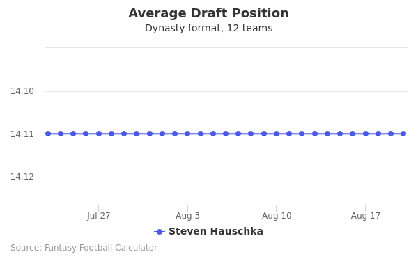 Steven Hauschka Average Draft Position Dynasty